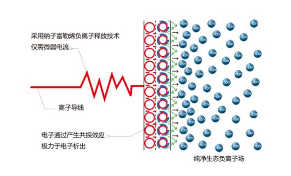 独创的专利技术 释放小粒径负离子